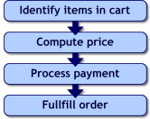 E-Commerce Order Flow