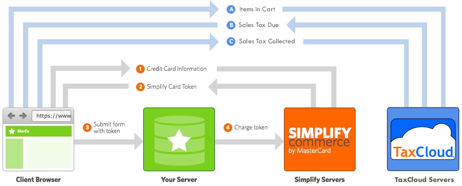 simplify_workflow